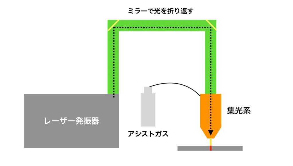 レーザー溶接
