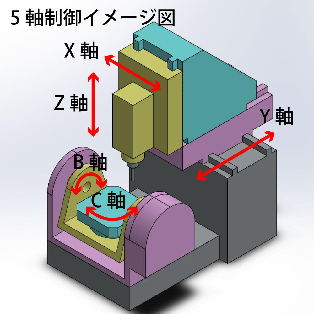 5軸加工時の制御イメージ
