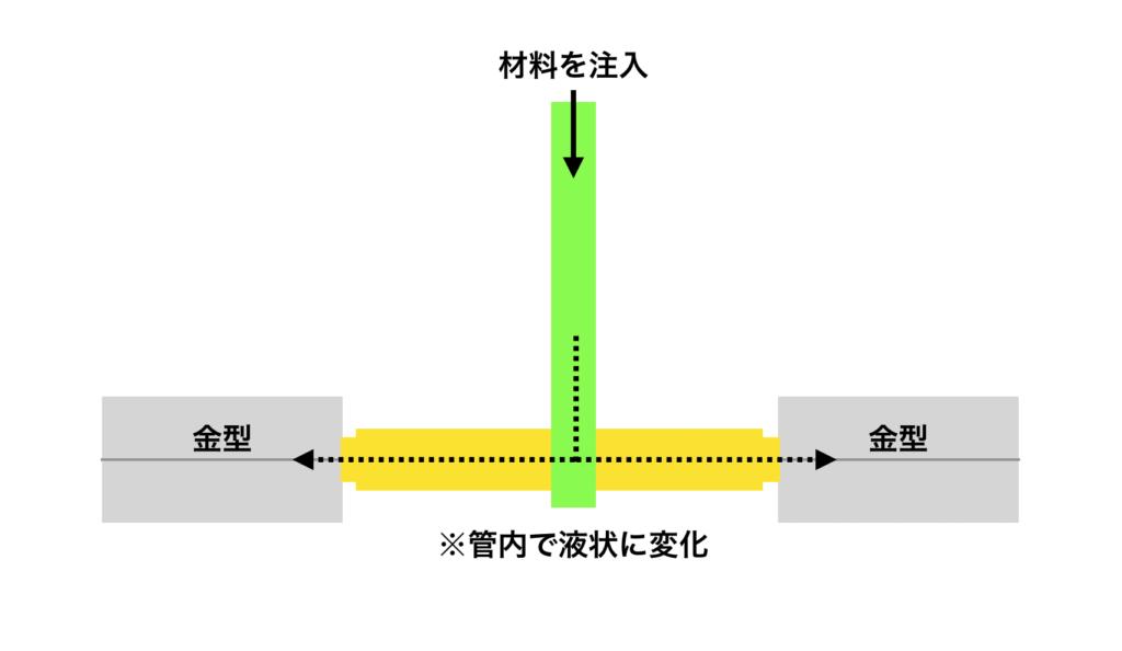 射出成形のフロー