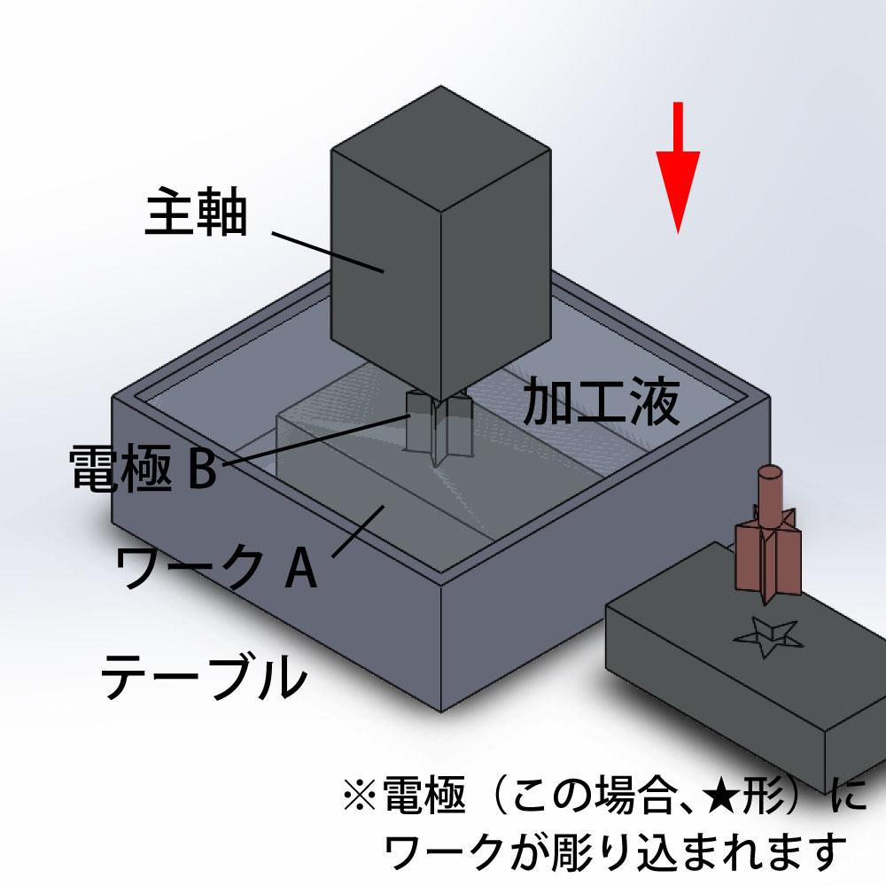 放電加工の原理