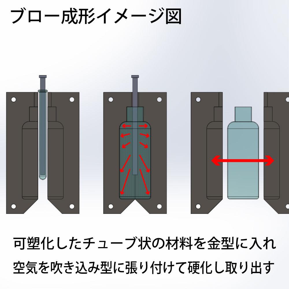 ブロー成形のイメージ図
