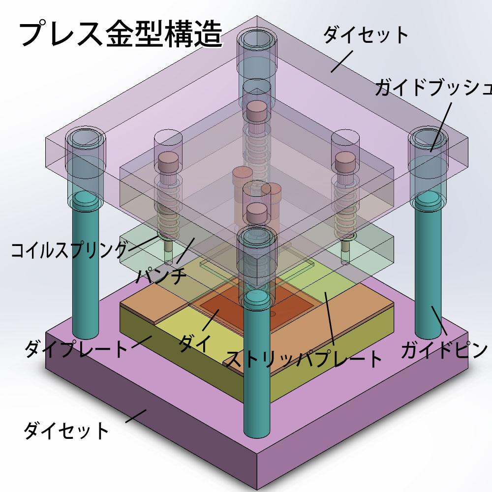 プレス金型の構造