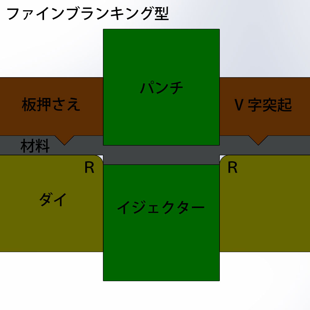 ファインブランキング型