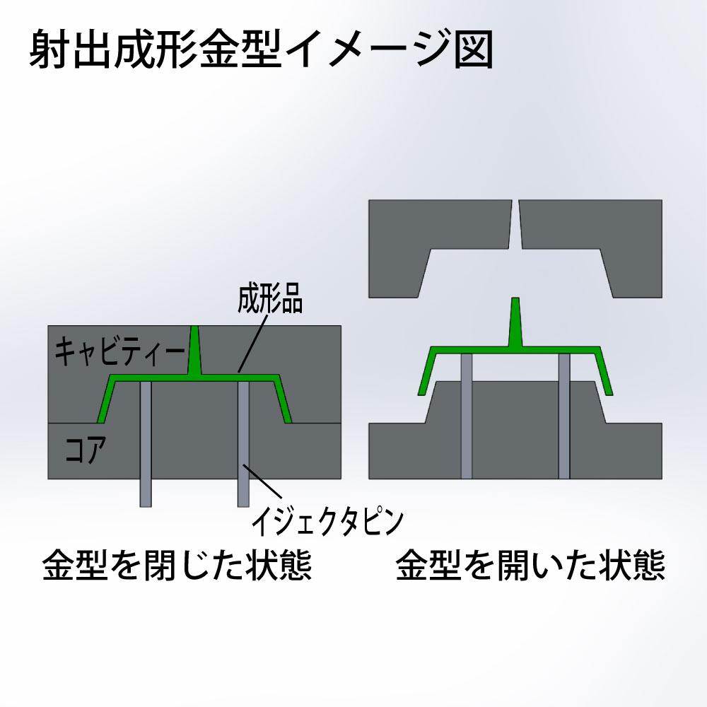 射出成形金型イメージ図